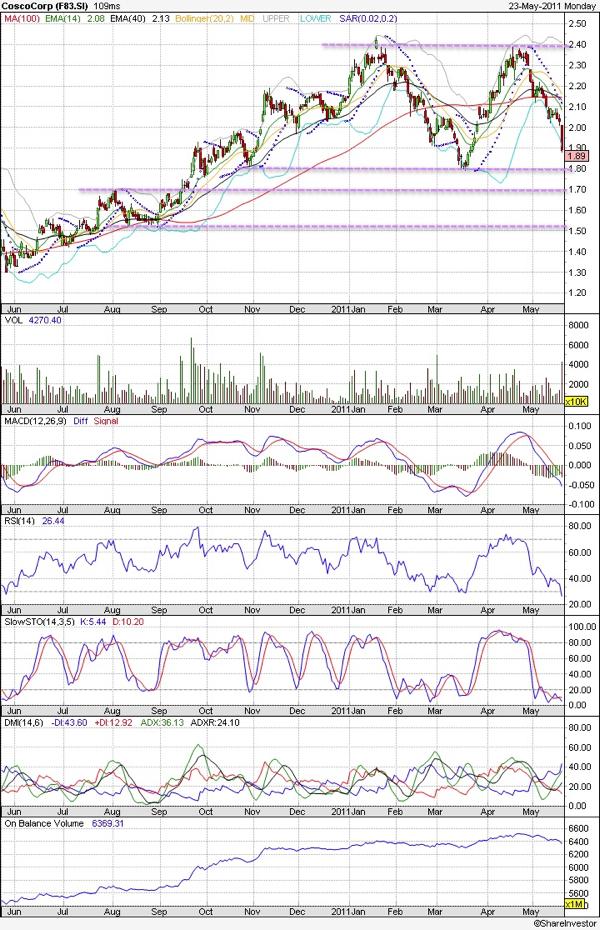 20110523 - Cosco Technical Chart