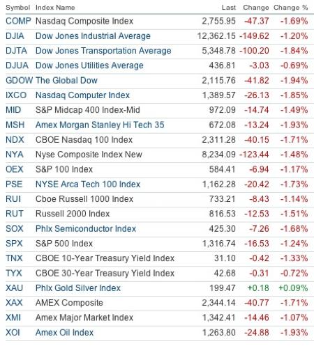20110523 - Major Stock Index