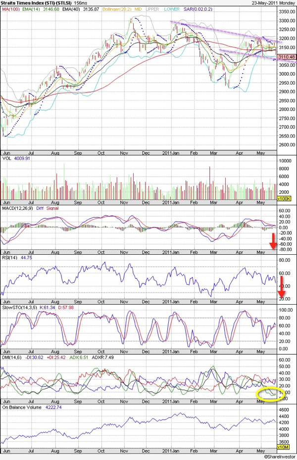 20110523 - STI Technical Chart