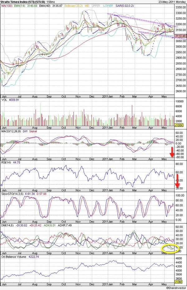 20110523 - STI Technical Chart