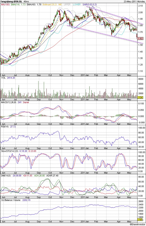 20110523 - Yangzijiang Technical Chart