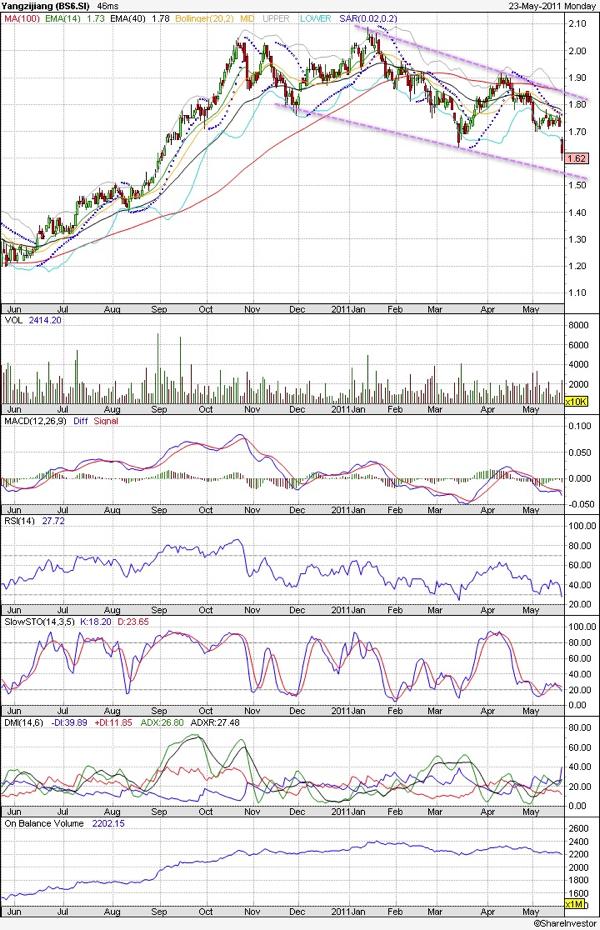 20110523 - Yangzijiang Technical Chart