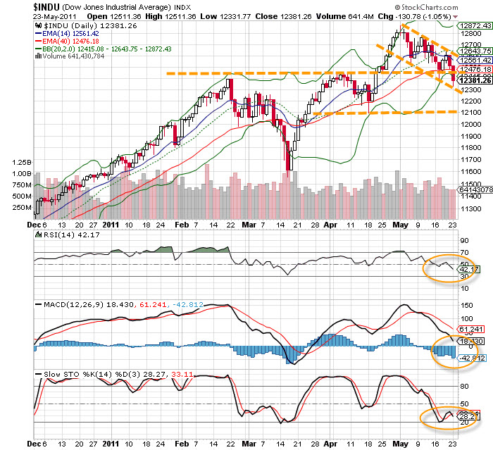 20110524 - Dow Jones Index Technical Chart