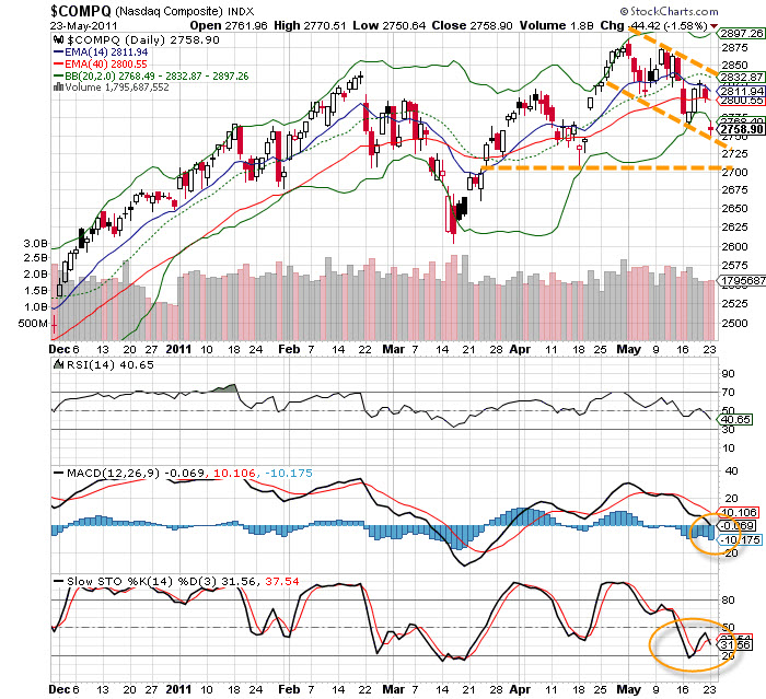 20110524 - Nasdaq Composite Technical Chart
