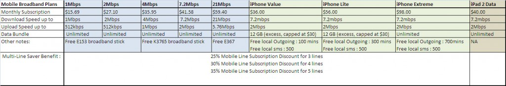20110525 - M1 Data Price Plans - Table 1