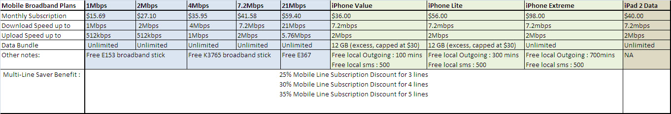 iPad 2 data plan, mobile phone plans with multi-sim