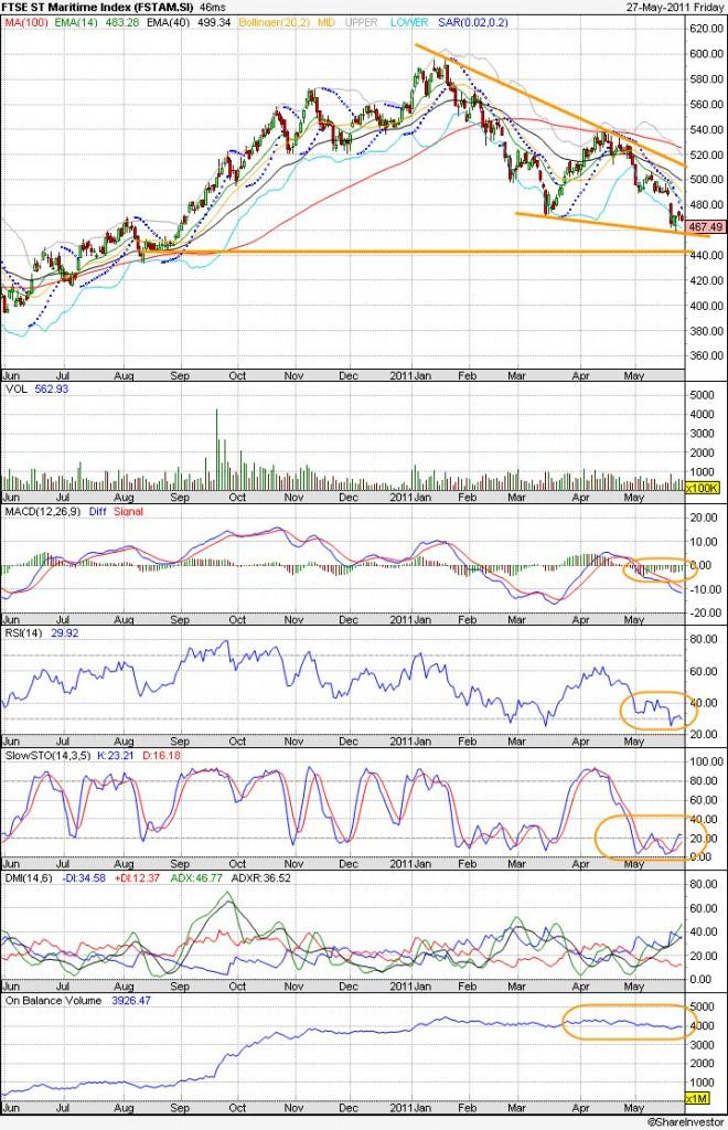 20110530 - FTSE ST Maritime Index