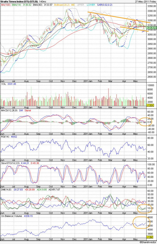 20110530 - STI Technical Chart
