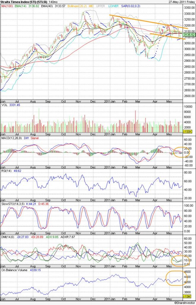 20110530 - STI Technical Chart