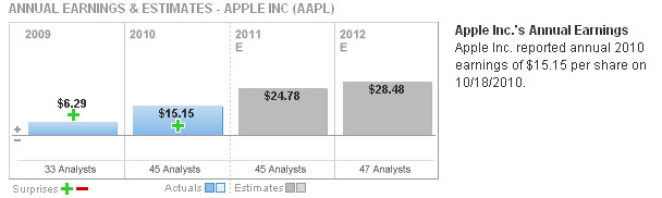 20110531 - Apple Annual Earnings