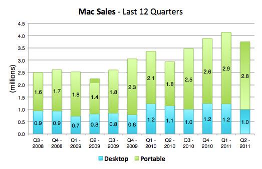 valuation of apple inc