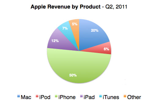 20110531 - Apple Q2 Revenue by product