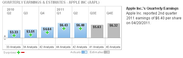 20110531 - Apple Quarterly Earnings