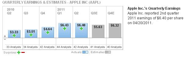 20110531 - Apple Quarterly Earnings
