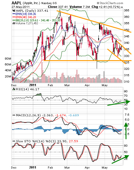 20110531 - Apple Stock Technical Chart