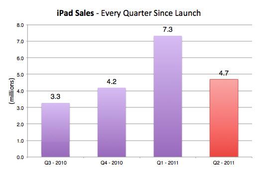 20110531 - Apple iPad Sales