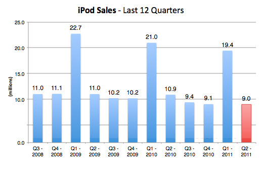 20110531 - Apple iPod Sales