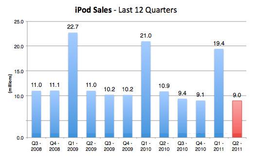 20110531 - Apple iPod Sales