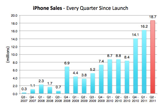 20110531 - Apple iPhone Sales