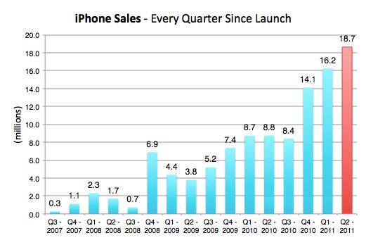 20110531 - Apple iPhone Sales