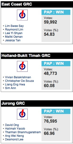 Singapore Election GRC Results 2