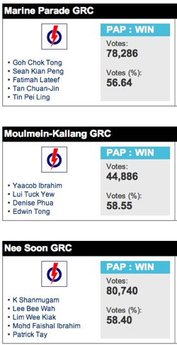 Singapore Election GRC Results 3