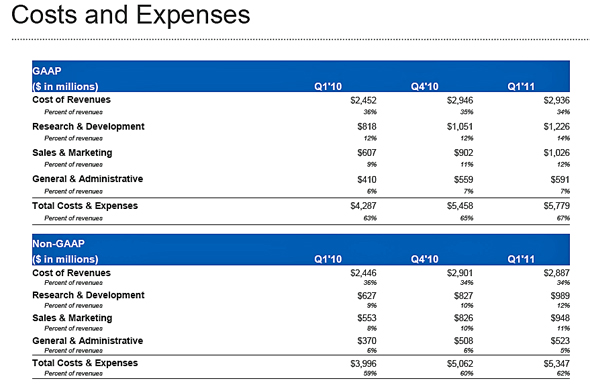 20110601 - Google Costs and Expenses