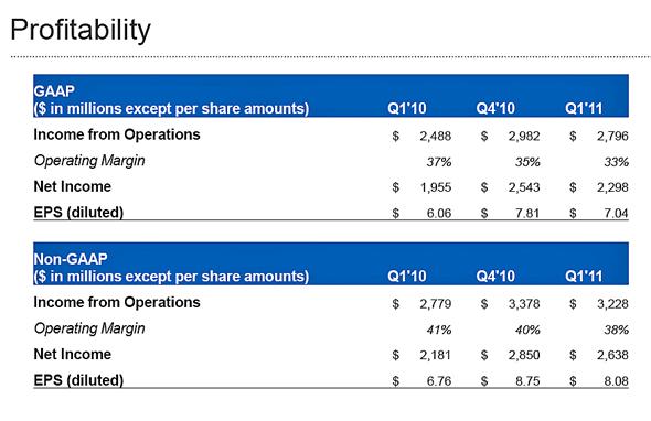20110601 - Google Profitability