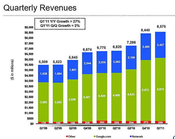20110601 - Google Quarterly Revenue