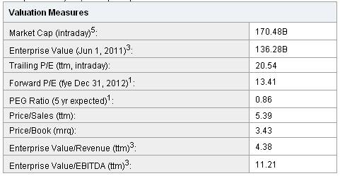 20110601 - Google Stock Ratios