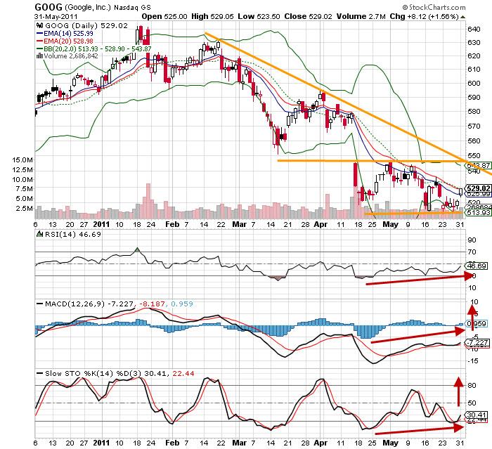 20110601 - Google Stock Technical Analysis