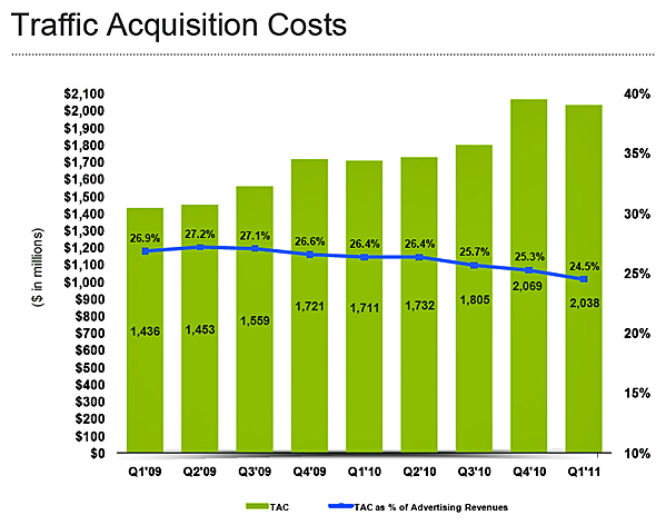 20110601 - Google Traffic Acquisition Costs
