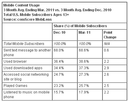 20110601 - Mobile Subscriber Market Share - Mobile Content Usage