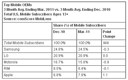 20110601 - Mobile Subscriber Market Share - Mobile OEMs