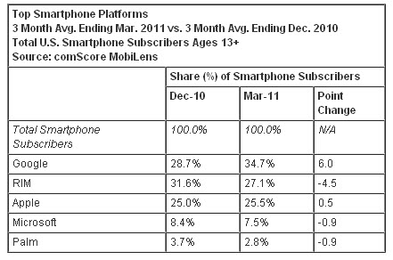 20110601 - Mobile Subscriber Market Share - SmartPhone Platforms