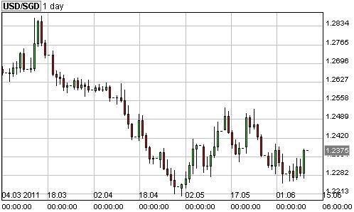 20110612 - USD SGD Chart