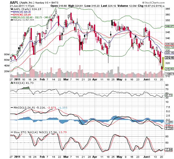 20110622-Apple-Stock-Technical-Chart.png