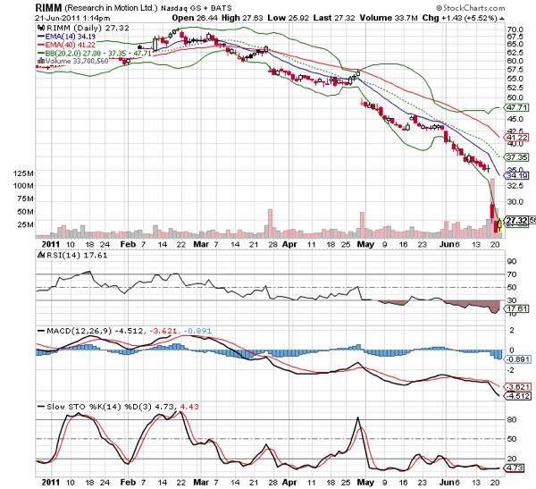 20110622 - RIM stock technical chart
