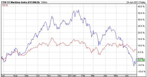 20110627 - Maritime vs STI