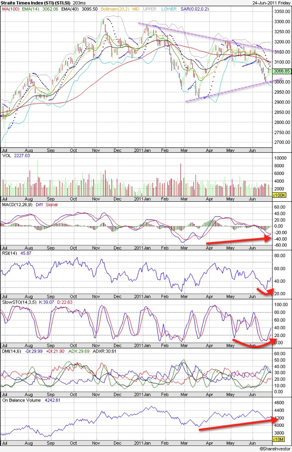 20110627 - Straits Times Index Technical Chart