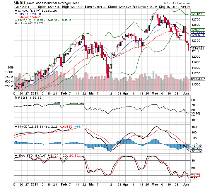 New weakness in bourses, new lows in Technical charts | Nasdaq, Dow Jones Industrial, Volatility Index | US Stock Market
