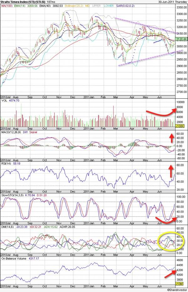 20110701 - Stock Indices Recovery - STI