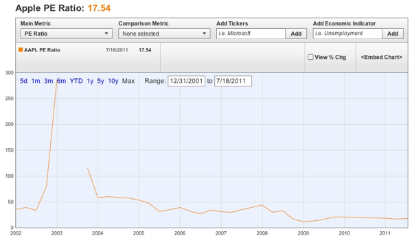 20110718 - Apple PE ratio chart