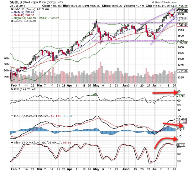20110726 - Gold Technical Chart