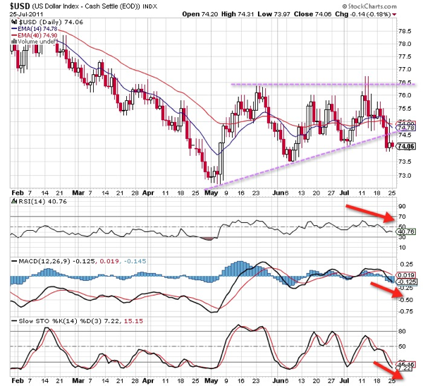 20110726 - USD Index Technical Chart