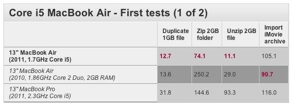 New Macbook Air  speed test 2