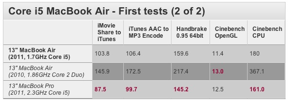 New Macbook Air  speed test 3