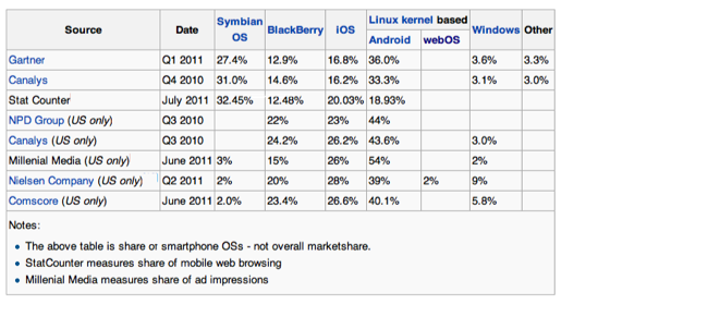 2011 Mobile OS Market Share