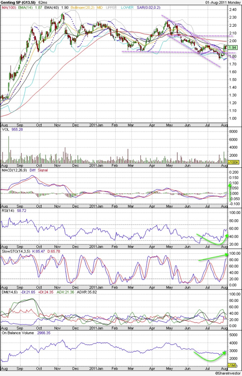 20110801 Genting SP Technical Charts