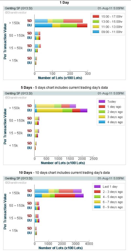 20110801 Genting SP Volume Distribution